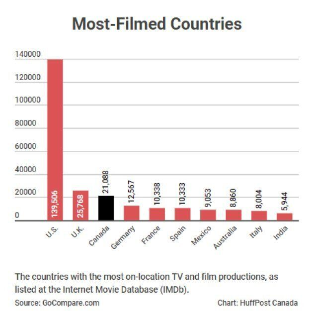 The World's Most-Filmed Cities: Toronto, Vancouver Rank In Top