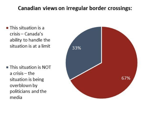 Most Canadians Say Irregular Border Crossings Are A 'Crisis,' Poll