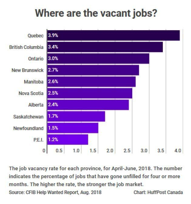 Canada's Job Vacancy Rate Hits Record High; Here's Where The Jobs