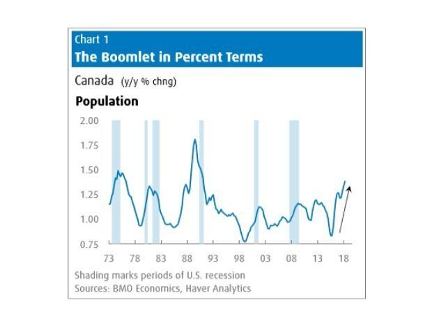 Canada's Sudden Population 'Boomlet' Is Boosting Housing: