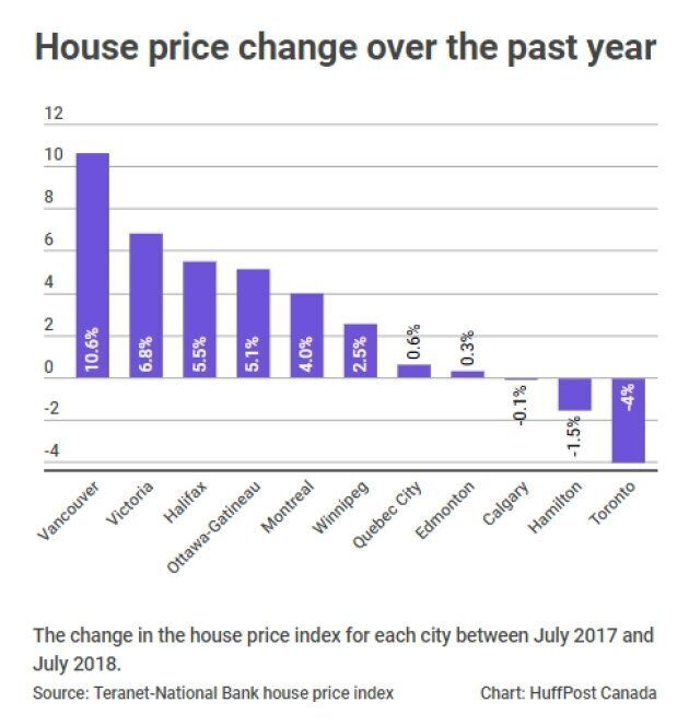 Here's Where House Prices Have Risen And Fallen Across