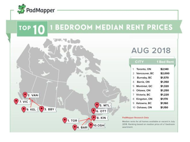 Canadian Rental Rates Soar In Half Of Largest Cities: PadMapper