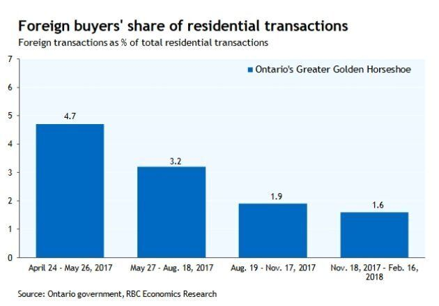 There was a steep drop in the share of non-resident buyers in Ontario's Greater Golden Horseshoe region...