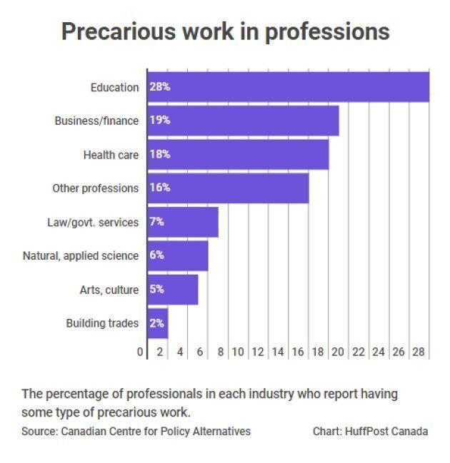 More Than 1 In 5 Canadian Professionals Have Precarious Jobs: