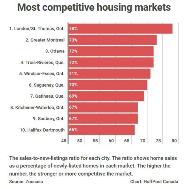 Canada's Most Competitive Housing Markets Are Not Where You