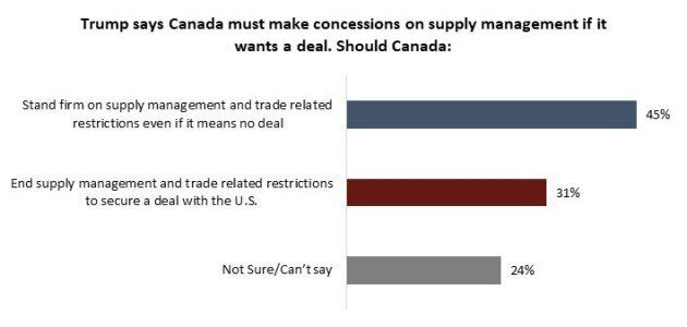 Canadians Split On Caving To Trump Over Supply Management, Poll