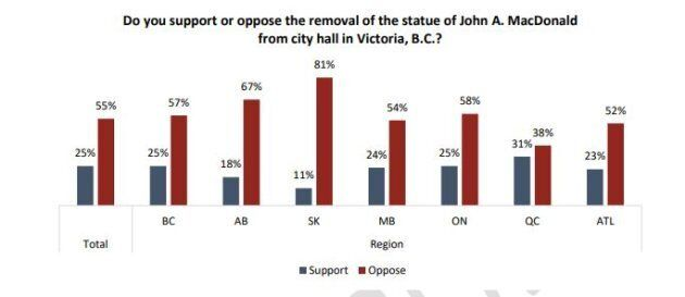 Majority Of Canadians Say John A. Macdonald's Name, Image Should Remain In Public View: