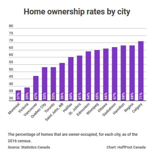 Canada's Tradition Of Homeownership Is At
