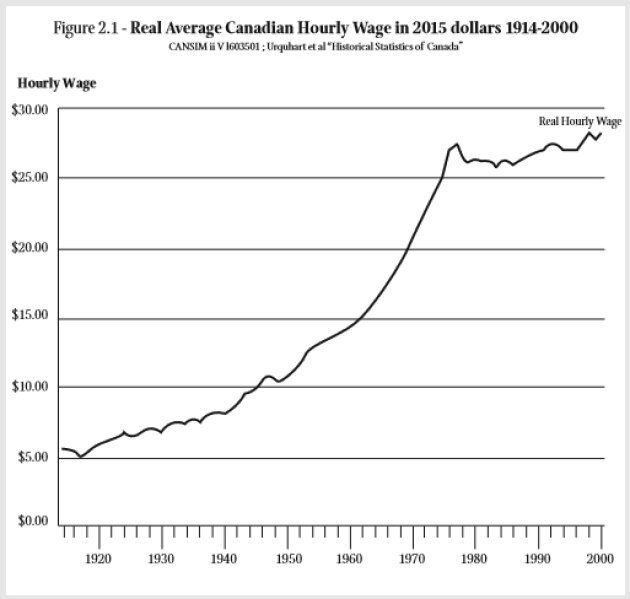 Relentlessly Rising Wealth Disparity Threatens To Destabilize Canada: