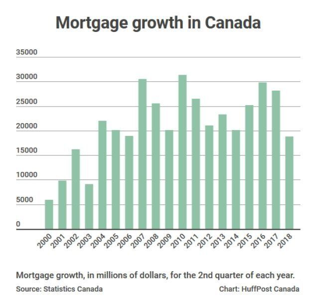 Canadians' Debt Stops Growing, And All It Took Was A Collapse In New