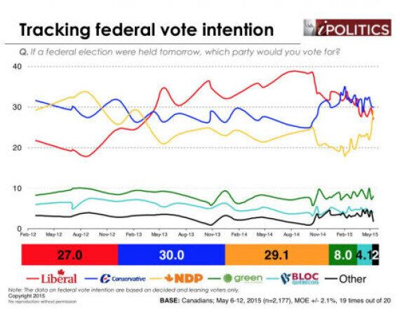 Federal NDP In 3-Way Tie With Tories, Liberals, Poll