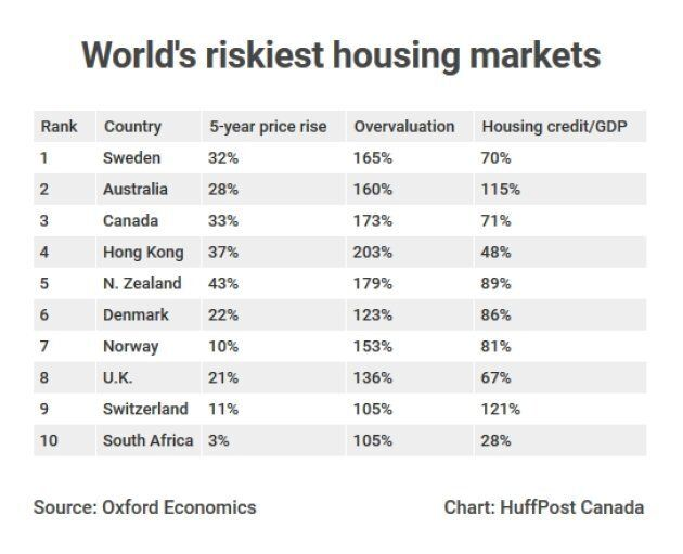 Canada's Housing Market Ranked 3rd-Riskiest In