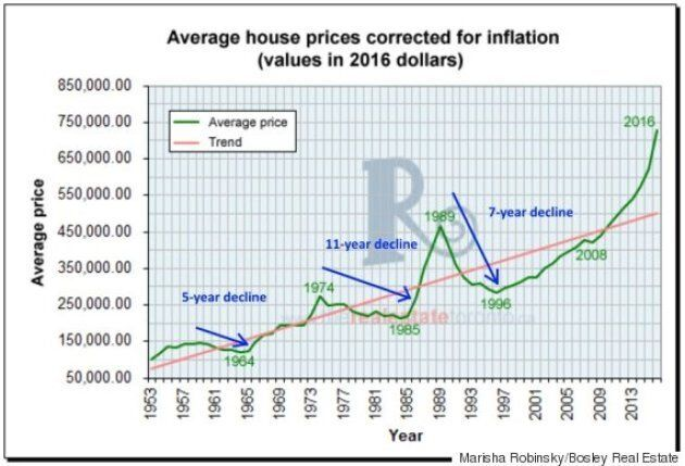 This chart of historic Toronto home values shows inflation-adjusted prices have fallen for about a third of the time since the 1950s.
