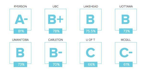 A sample of some of Our Turn's university grading system.