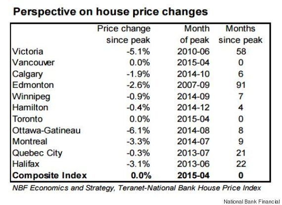 Toronto, Vancouver House Prices Fizzle As 'Corrections Underway' In Most