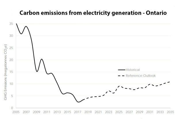 Carbon emissions from electricity generation in Ontario will start rising in the coming years, as the...