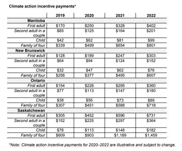 Rebate pricing table 2019-2022.