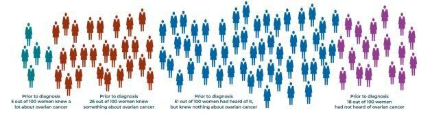 Prior to being diagnosed with ovarian cancer, the majority of women surveyed knew very little or nothing...
