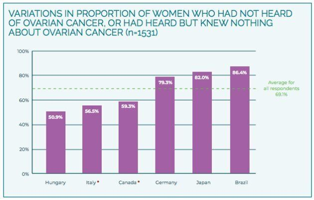 Canadians were slightly more likely than the global average to know about ovarian cancer, but the majority...