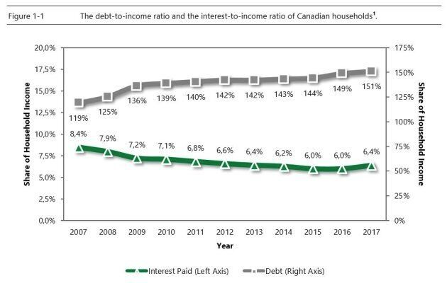For years Canadians' debt levels rose, but the interest payments on that debt fell thanks to falling interest rates. That trend has now reversed course.