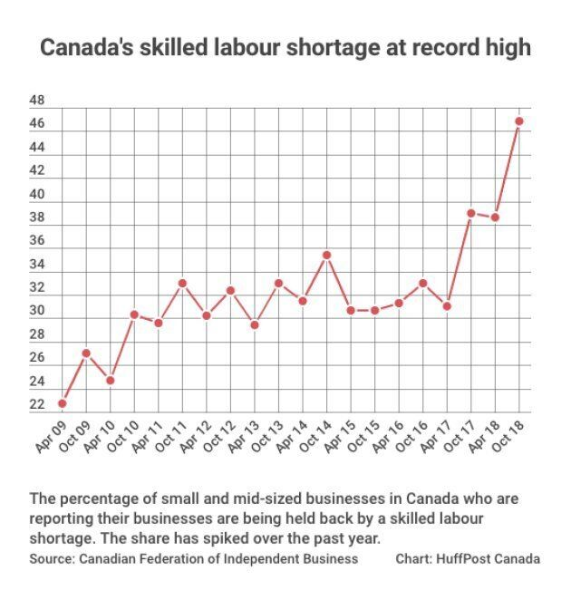 Chart: HuffPost Canada