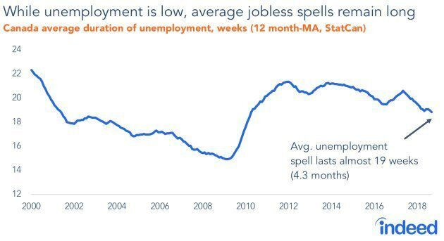 The average duration of unemployment in Canada shot up during the Great Recession, and has only slightly improved since.