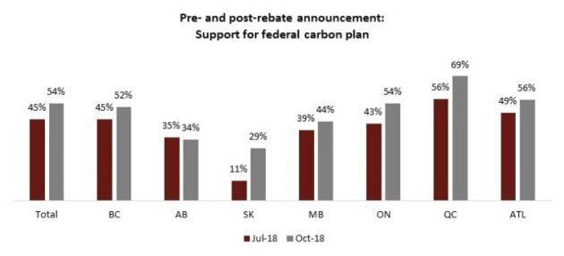 Trudeau's Rebate Announcement Sweetened Carbon Tax For Canadians: