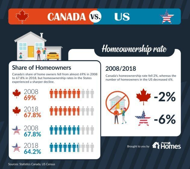 The percentage of households that own their own home has declined in both the U.S. and Canada, but more so in the U.S.