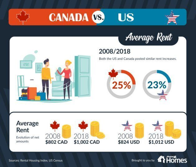 Rental rates are very similar between the U.S. and Canada.