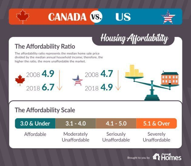 Home affordability has deteriorated in both the U.S. and Canada, but much more so in