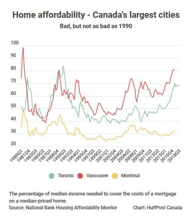 Home affordability is at its worst levels since the early 1990s in Toronto and Vancouver.