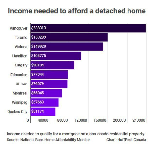 Vancouver's real estate requires far more income to buy than any other Canadian market.