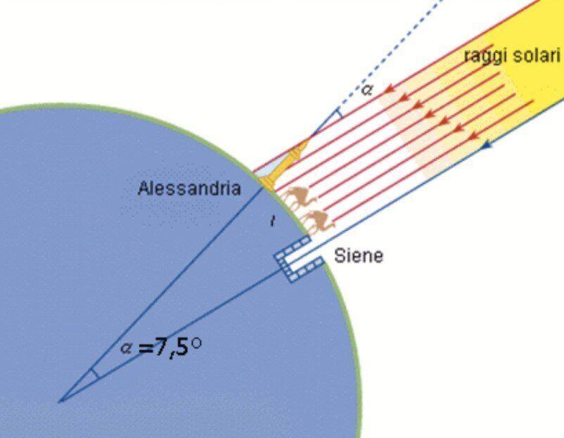 Il calcolo di Eratostene della circonferenza della