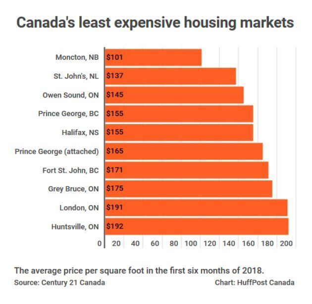 Canada's least expensive housing markets