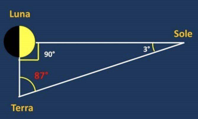 Nella quadratura tra Terra, Luna e Sole, misuriamo l'angolo tra le direzioni Terra-Luna e Terra-Sole...