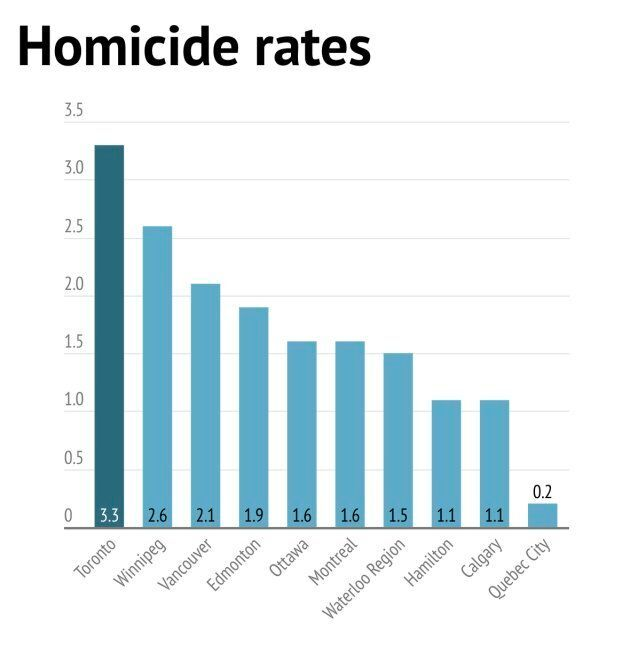 Toronto Has Highest Homicide Rate Among Major Canadian