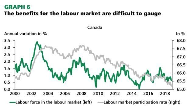 Despite an increase in immigrant arrivals, the share of people in Canada with a job has not stopped its lng-run decline. Fewer people are working as baby boomers retire.