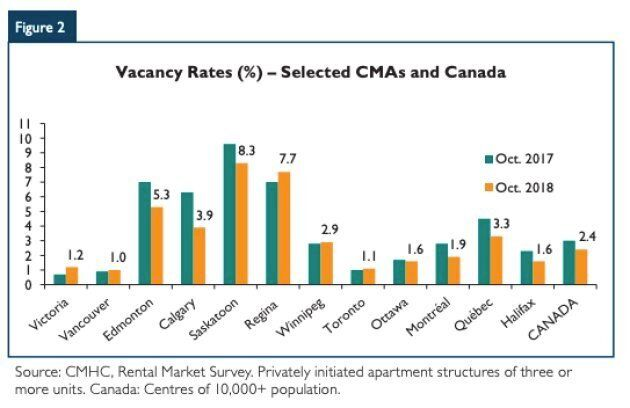 Saskatoon and Regina have Canada's highest apartment vacancy rates, while Toronto, Vancouver and Victoria...