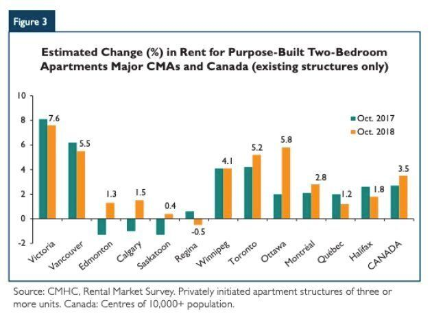 Toronto, Ottawa, Vancouver and Victoria are seeing the fastest rent increases, according to data from