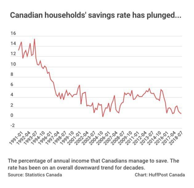 The percentage of income Canadians save has dropped precipitously in recent