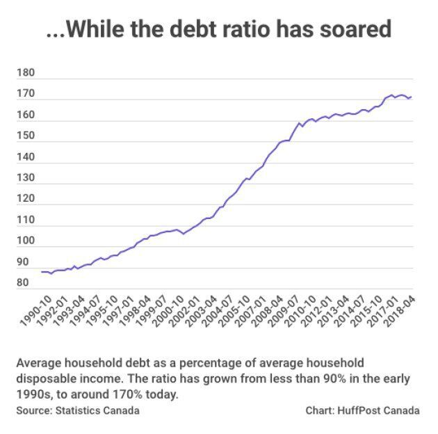 The ratio of debt to income among Canadian households has exploded in recent
