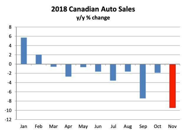 Canadian auto sales turned negative in 2018, with the declines accelerating in recent