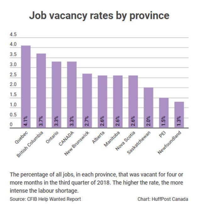 Job vacancy rates by