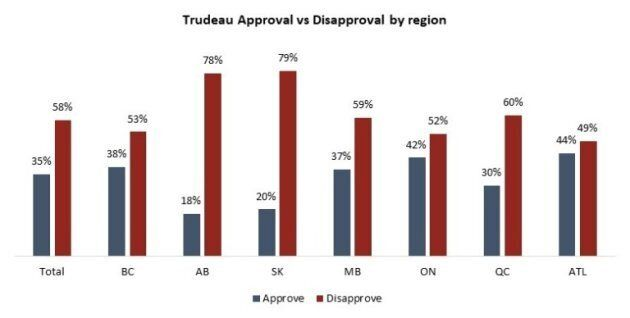 Justin Trudeau's Approval Rating At Lowest Point Since 2015, Poll