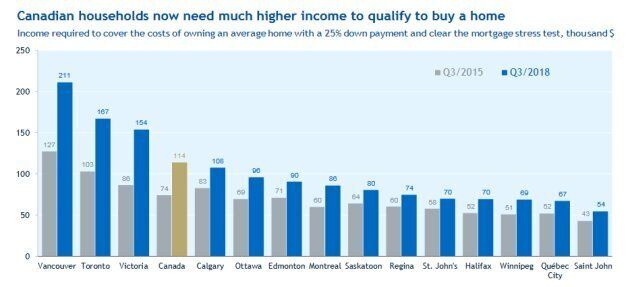 Income needed to buy a home.