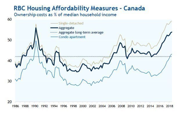 Royal Bank of Canada's measure of housing affordability has reached its highest (worst) levels since 1990. For detached homes, the cost of ownership is at a record high.