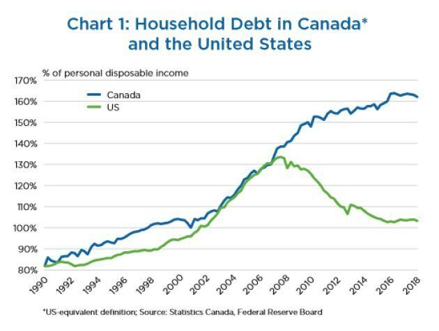 Household debt in the U.S. began declining after the country's housing bust a decade ago. Not so in