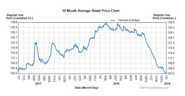 The average gas price in Canada is at its lowest point since mid-2017.