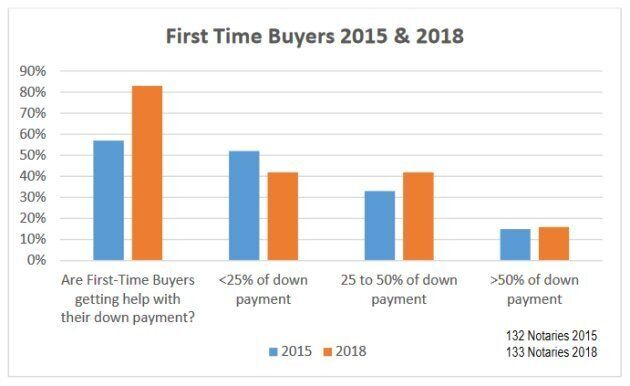 The percentage of first-time buyers in B.C. who needed help with the down payment has risen steeply since 2015.