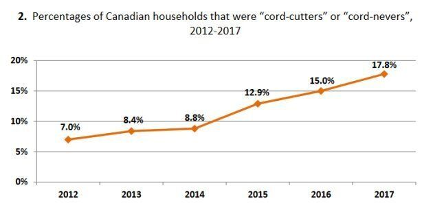 Cord-cutting households have steadily grown since